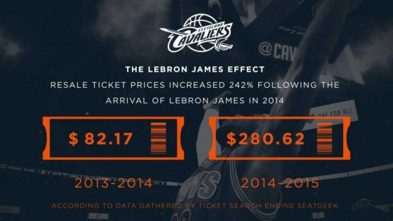 Sports statistics: ticket sales increase after LeBron James joins Cleveland Cavaliers in 2014